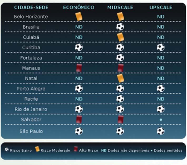 Cidades sedes da Copa de 2014  necessitam de mais hotéis?