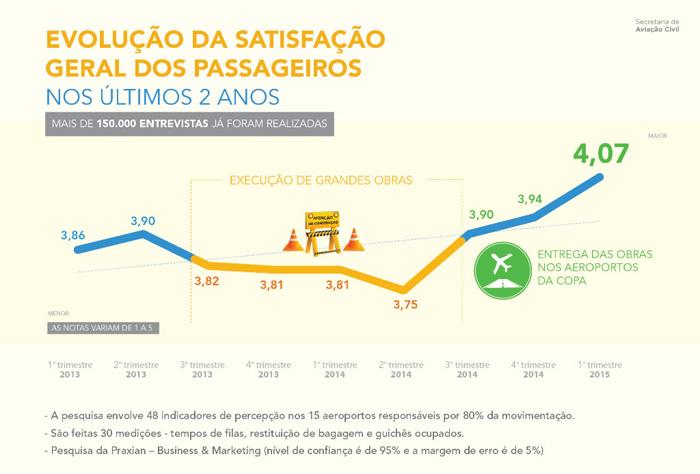 Nota média de aeroportos brasileiros cresce em 2015