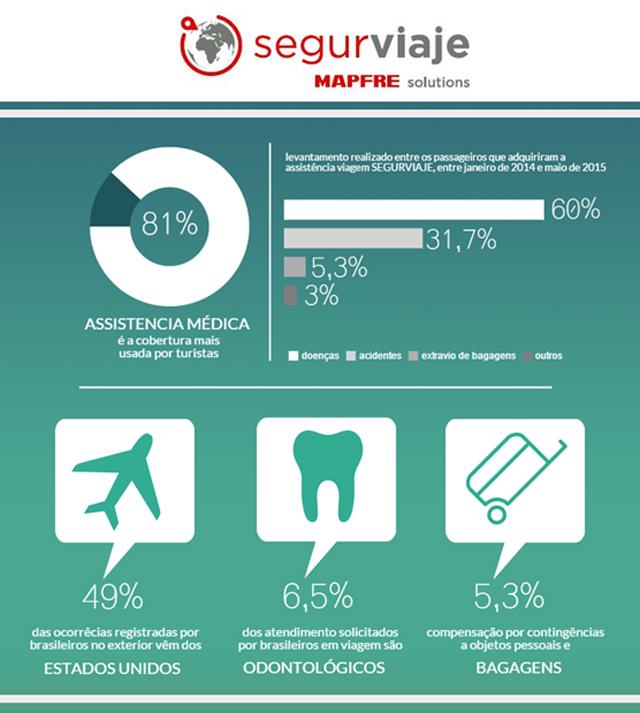 Estudo da Mapfre aponta principais problemas de brasileiros em viagens