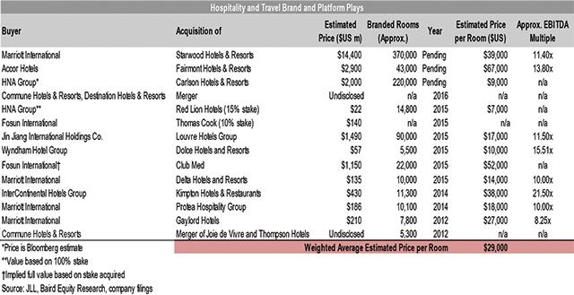 Fusões e alianças estratégicas movimentam mercado hoteleiro