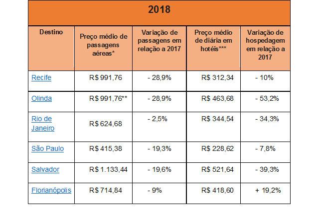 Passagens aéreas para os principais destinos do Carnaval devem cair 29%