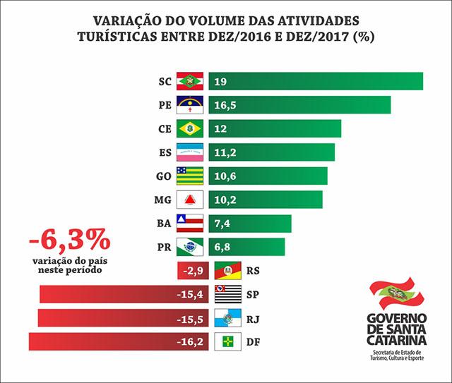 Turismo catarinense cresceu 6,7% em 2017