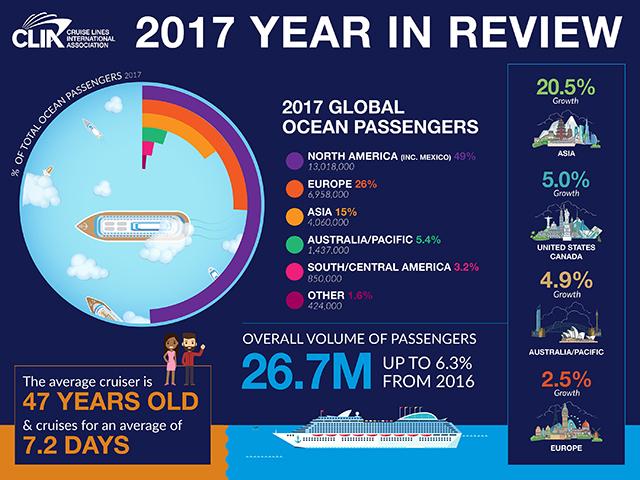 Número de cruzeiristas cresce 6,3% no mundo em 2017