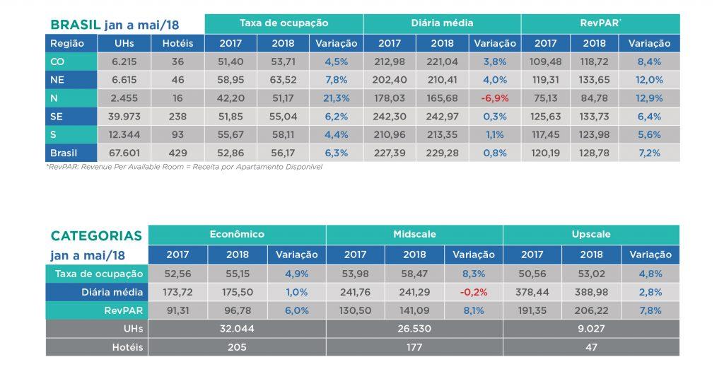 Redes hoteleiras registram alta de 6,3% na ocupação de janeiro a maio