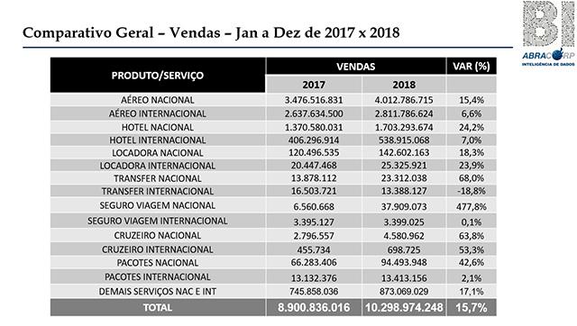 Setor aéreo favorece crescimento de 15,7% nas vendas das TMCs Abracorp