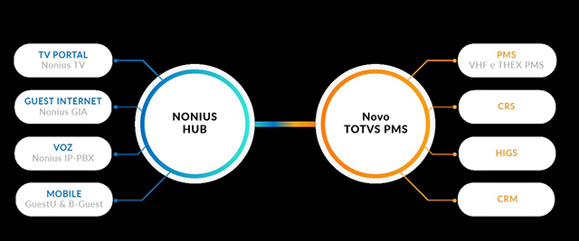 Nonius certifica interface no novo PMS da Totvs