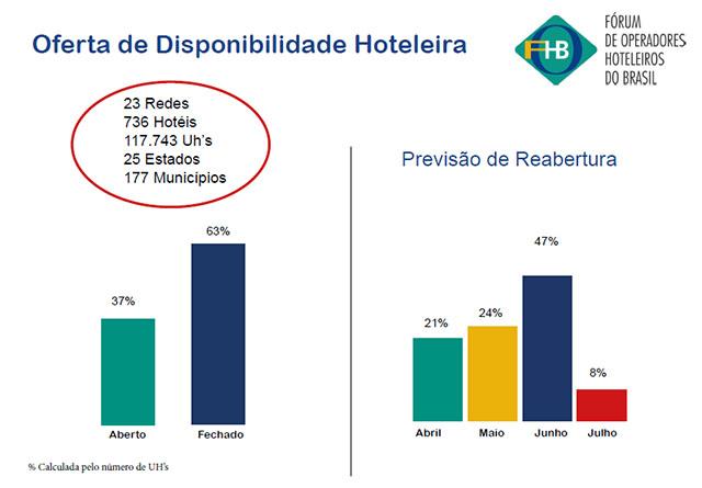 FOHB divulga relatório de Oferta de Disponibilidade Hoteleira; saiba mais