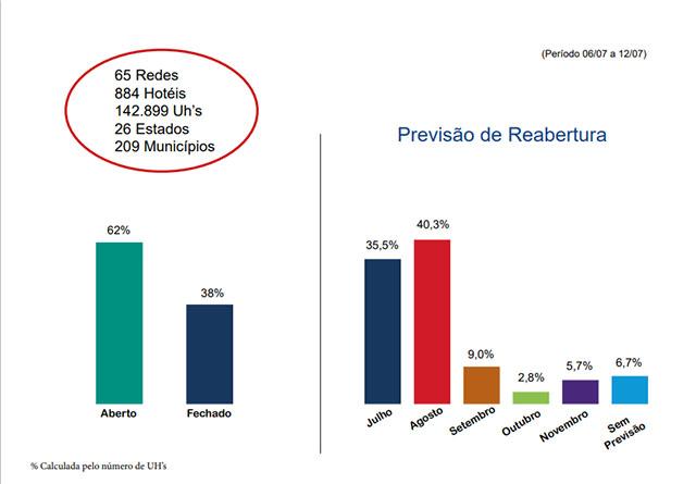 Pesquisa do FOHB aponta abertura de 62% das UH´s dos hotéis que suspenderam atividades pela COVID-19