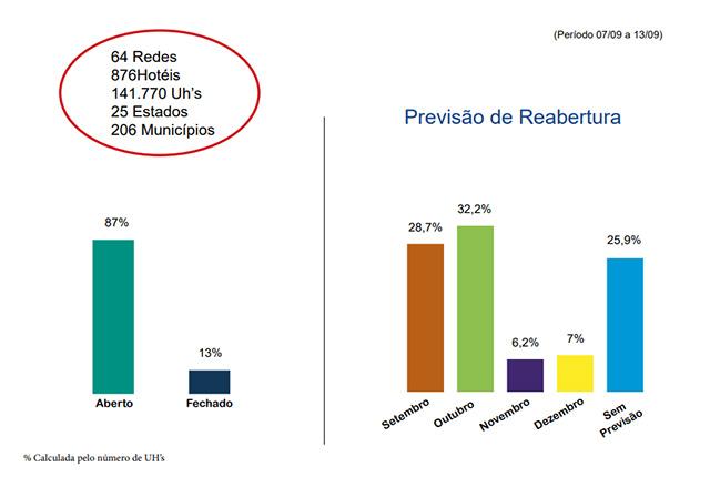 Pesquisa do FOHB aponta apenas 13% dos quartos dos hotéis fechados