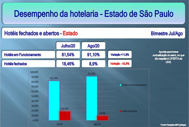 ABIH/SP apresenta desempenho da hotelaria em SP em julho e agosto