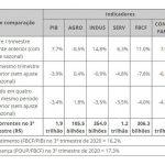Pesquisa IBGE aponta crescimento de 7,7% do PIB no terceiro trimestre