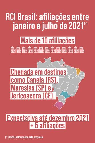 RCI Brasil confirma crescimento no primeiro semestre deste ano