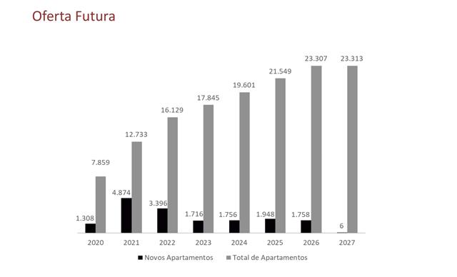 Multipropriedade continua crescendo e já atinge R$ 28 bilhões em VGV