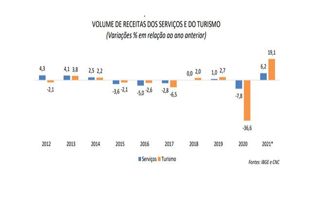 Pesquisa da CNC revela que o turismo pode avançar 19,1% nesse ano