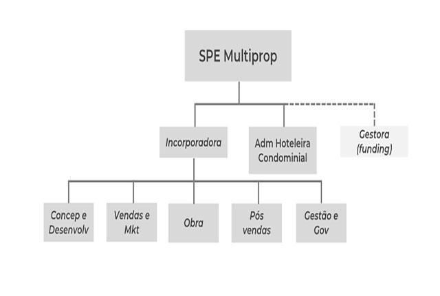 Desmistificando a comercialização de multipropriedades